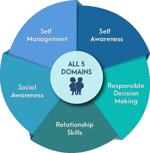 all 5 domains nav